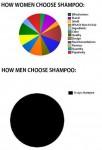 Sådan vælger mænd og kvinder shampoo